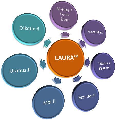 LAURA™ -integraatiot