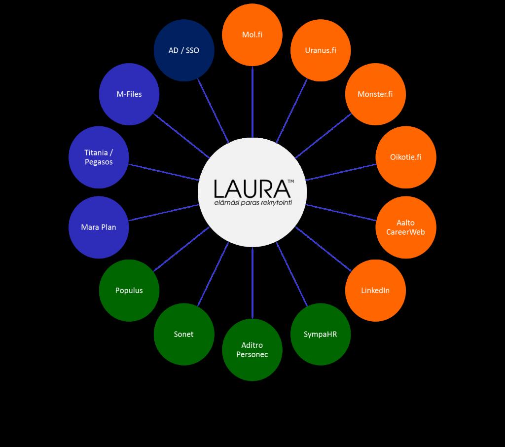 LAURA -integrointimahdollisuudet