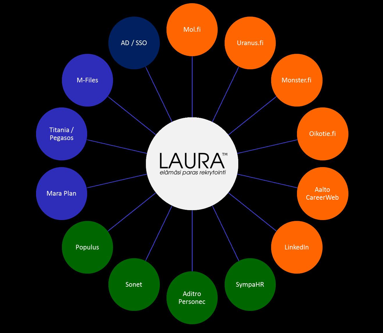 LAURA™ rekrytointijärjestelmä integrointimahdollisuudet