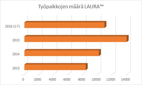 tyopaikat_laura_072016